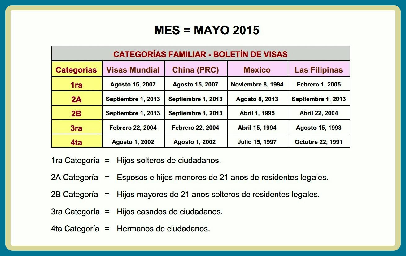 Boletín de Visas – Mayo 2015